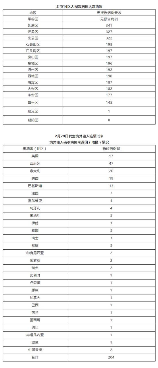 北京12月29日新增1例本地确诊病例 为4岁男童图片