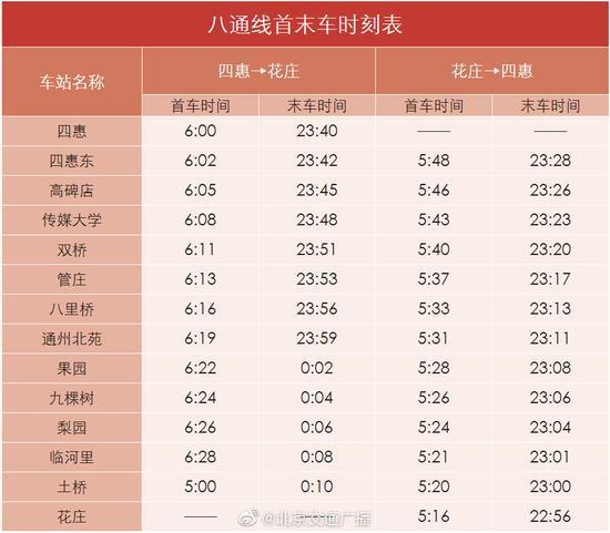 北京地铁7号线东延和八通线南延今日开通试运营图片