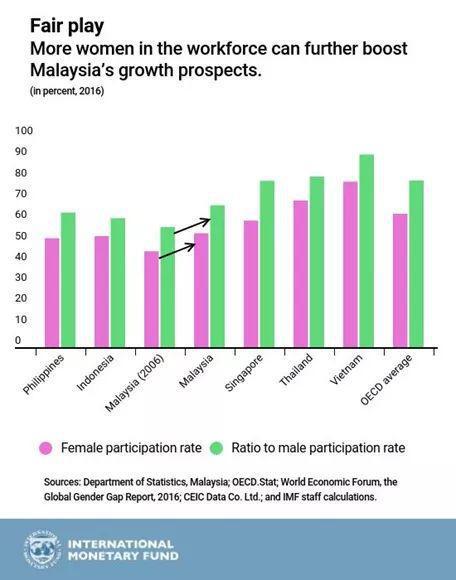国际货币基金组织认为马来西亚应该增加女性劳动参与度