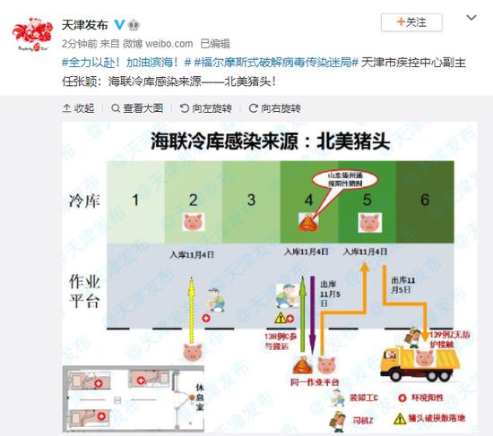 天津市疾控中心副主任张颖:海联冷库感染来源——北美猪头!图片