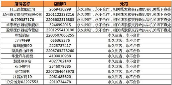 阿里清退15家涉嫌销售问题口罩店铺 5家移送法办图片