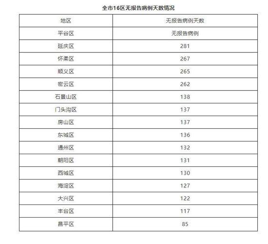 北京无新增确诊病例,居家防护与消毒可遵循以下消毒方法图片
