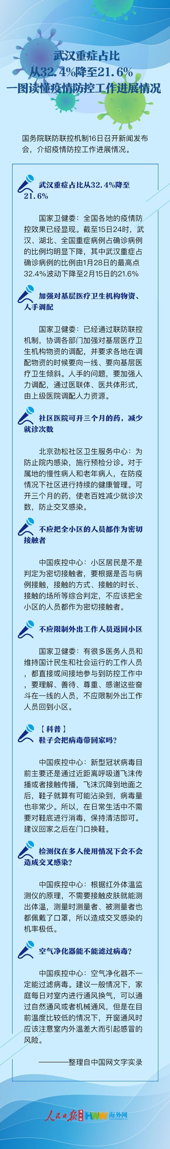 武汉重症占比从32.4%降至21.6% 一图读懂疫情防控工作进展图片