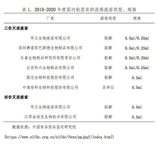 国内流感疫苗批签发类型和规格。 来源: 《中国流感疫苗预防接种技术指南(2019-2020)》