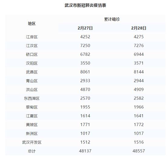 武汉各区最新累计确诊病例数公布(附统计表)图片