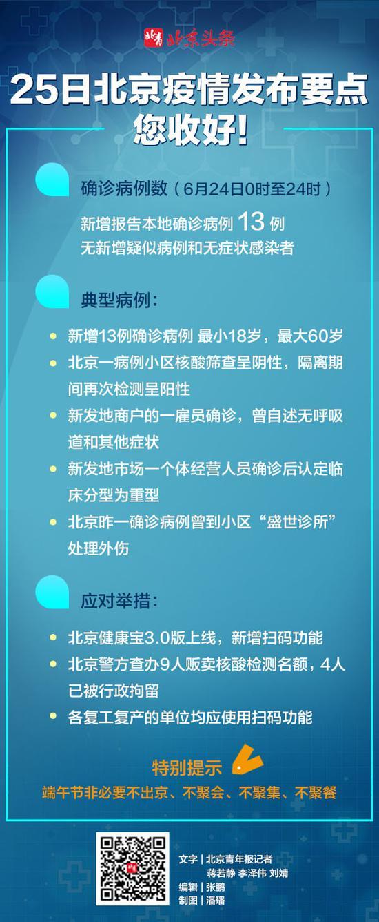 摩天娱乐图读懂25摩天娱乐日北京疫情发布会图片