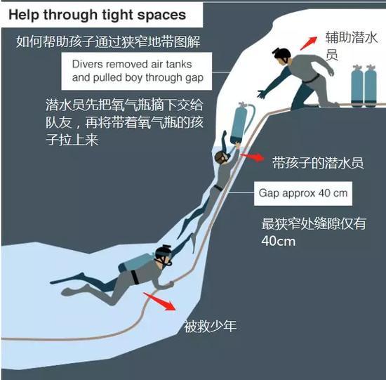 ▲如何通過狹窄地段圖解。圖據BBC