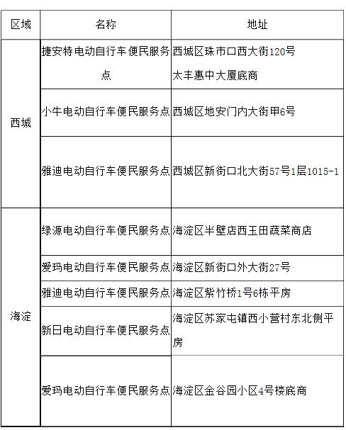 """北京试点电动自行车""""带牌销售"""",7月全市实施图片"""