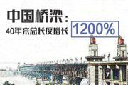 南京长江大桥复出 中国的桥到底多厉害