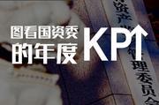 图看国资委的年度KPI