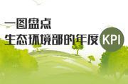 一图盘点生态环境部的年度KPI