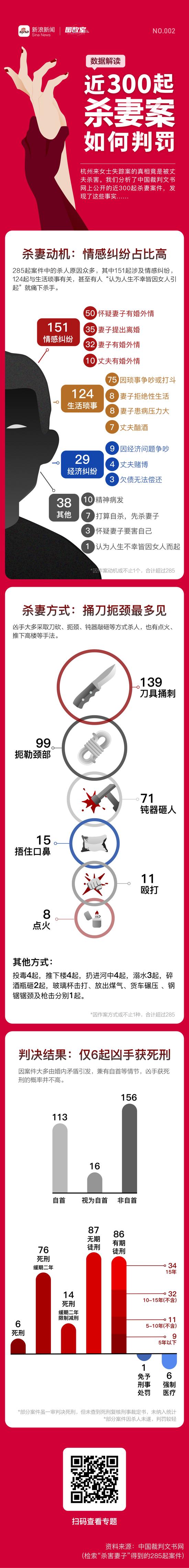 数据解读:近300起杀妻案如何判罚丨图数室图片