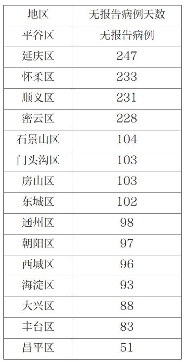 北京26日无新增报告新冠肺炎确诊病例图片