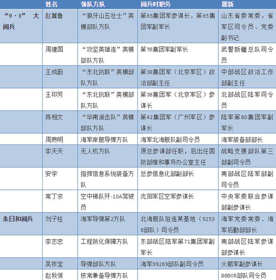两哈喽贝比早教和红黄蓝哪个好些次阅兵之后郑州小吃街在哪 这位将军的新职最特殊