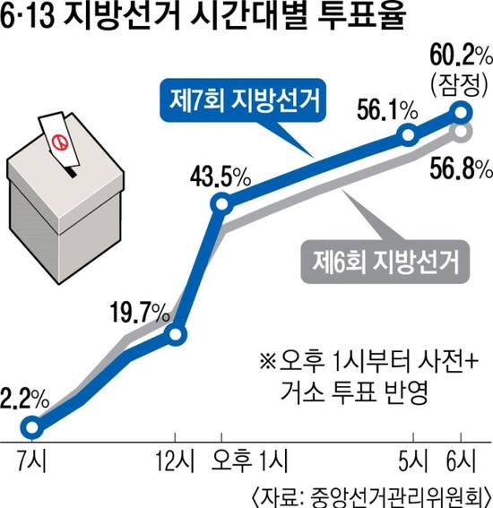 图注:本次地方选举投票率达到60.2%