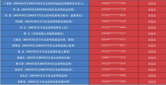 ▲来源:信用中国和证监会处罚书