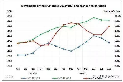 近年斯里兰卡NCPI(国家消费物价指数)/图:斯里兰卡国家统计局