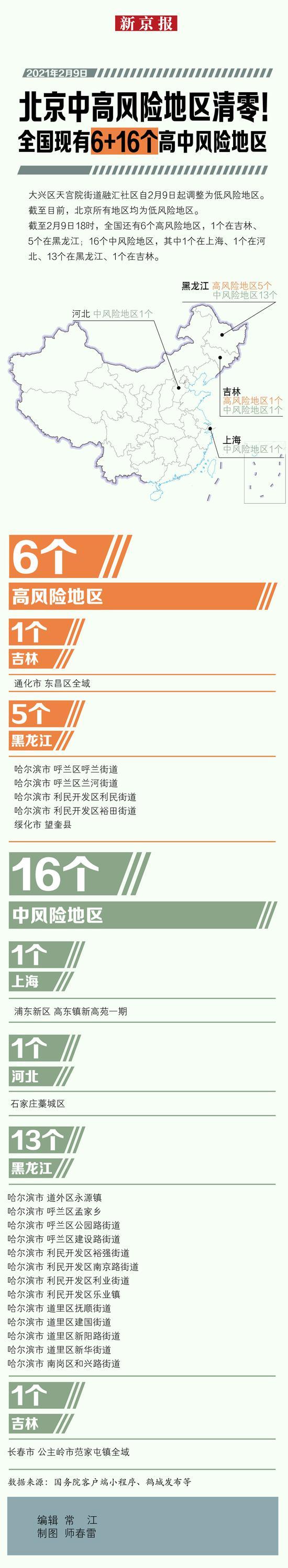 北京中高风险地区清零!全国现有6+16个高中风险地区图片