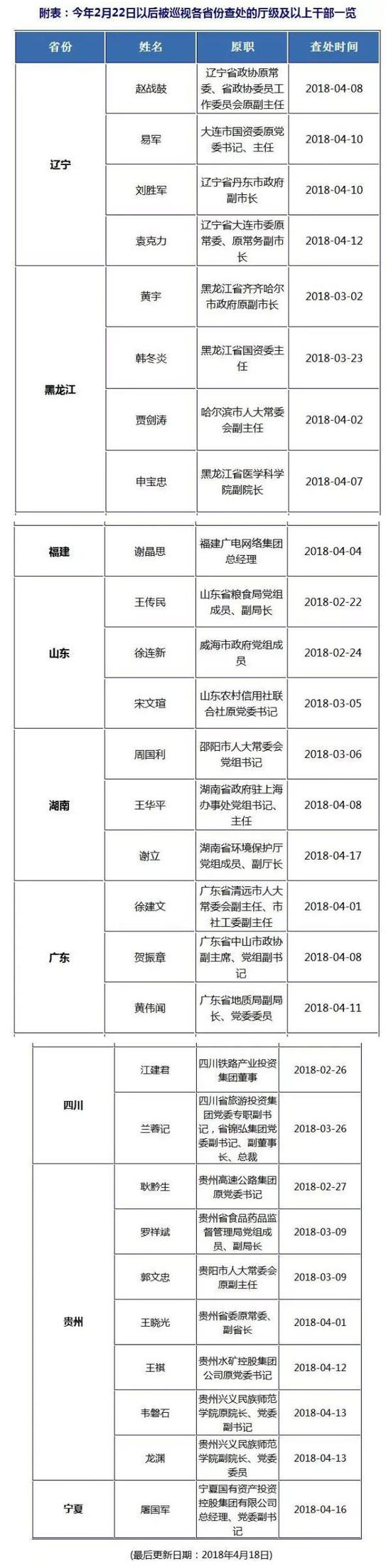 中央巡视进驻9省份2个月 近30名厅级以上干部被查杨舒婷图片