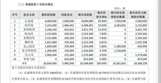 (易名科技股权结构,来自年报)