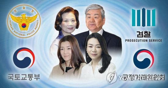 资料图:韩进集团总裁一家