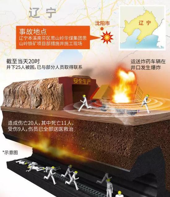爆炸事故示意图(来源:视觉中国)