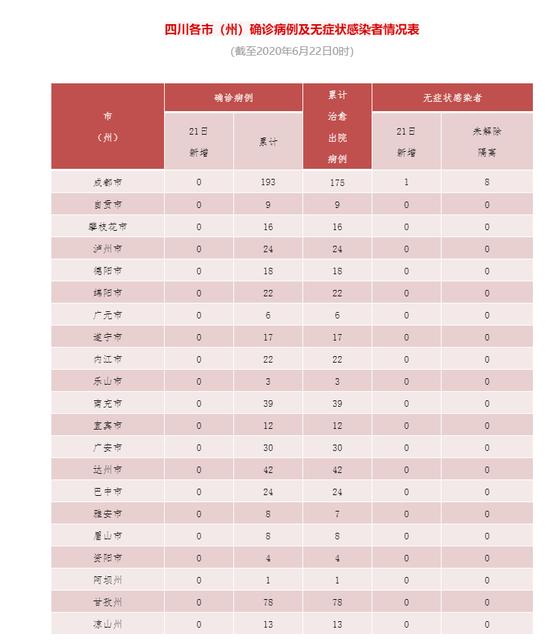 杏悦代理川新增1杏悦代理例无症状感染者系6图片