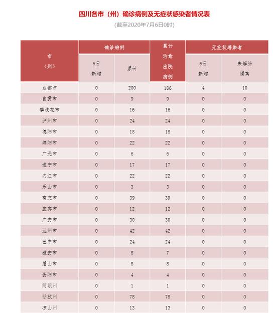 7月5日四川省新增无症状感染者4例 均为境外输入图片