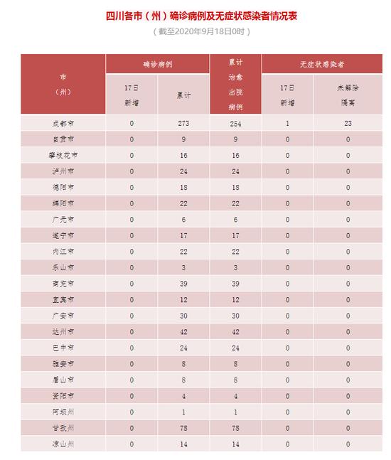 四川17日新增境外输入无症状感染者1例图片