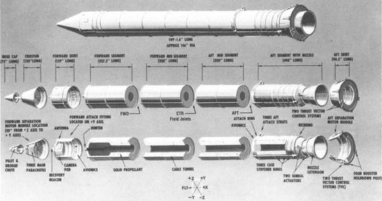 美國航天飛機使用的SRB助推器,這是目前世界上最先進的分段式固體燃料火箭,美國NASA的SLS重型火箭也將使用這種火箭,不過增加一個分段,達到5段