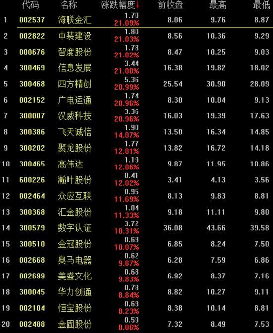 数字货币概念股近两个交易日累计涨幅前20的个股。