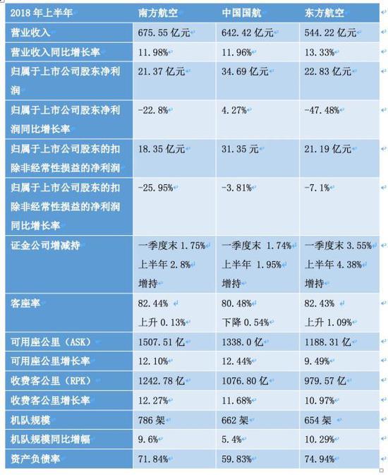 三大航空央企上半年业绩数据一览
