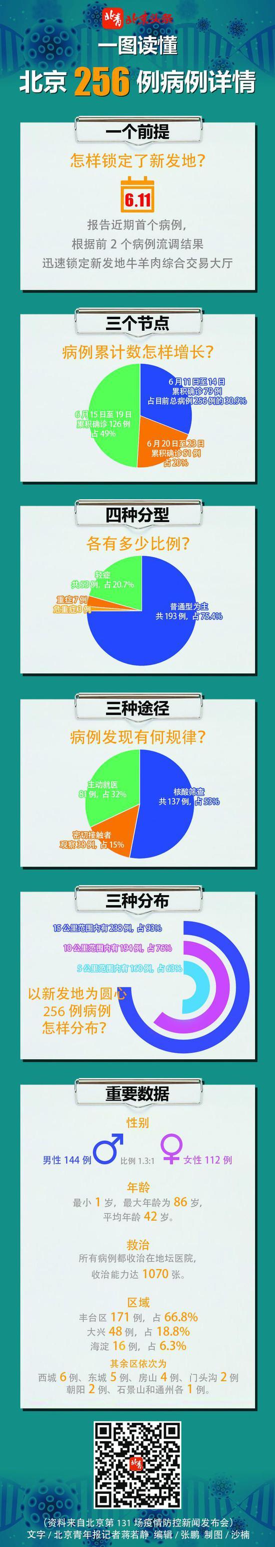 摩天测速:一摩天测速图读懂北京256例病例详图片