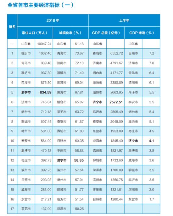 山东滨州经济增速扭转:一季度-1.5%到半年报2%