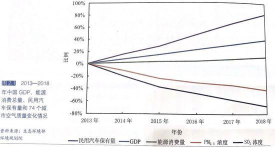 中国首发空气质量改善报告 揭2013年以来空气状况