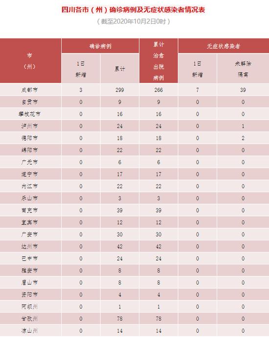 四川新增新型冠状病毒肺炎确诊病例3例图片