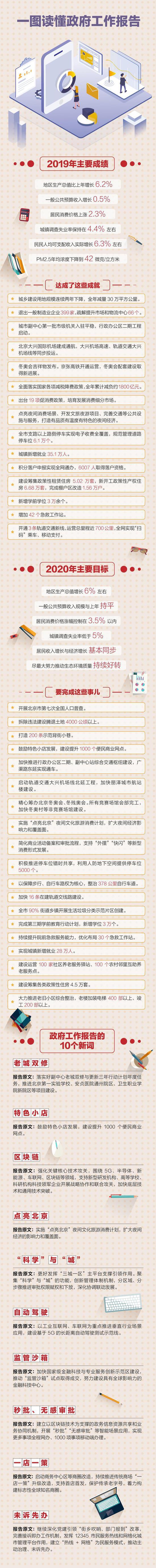 一图读懂北京政府工作报告 2020要完成这些大事儿图片