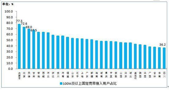 100M及以上接入速率的固定互联网宽带接入用户占比各省分布情况