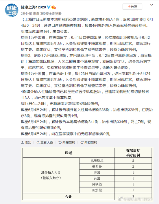 6月4日上海无新增本地确诊病例 新增境外输入4例图片
