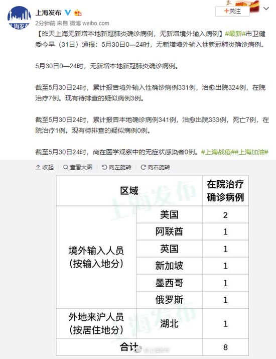 5月30日上海无新增本地新冠肺炎确诊病例,无新增境外输入病例图片