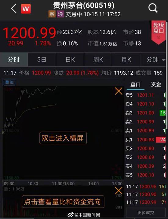 茅台股价破1200元市值达1.51万亿 创历史新高