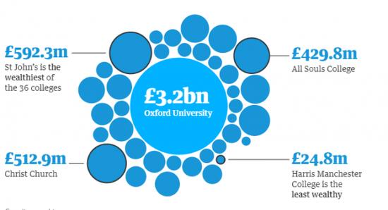 牛津大學數據(圖片來自圖片來自《衛報》英文網)