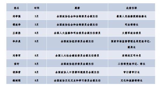 本年超20位地方委员赴任,谁成为新之处党政一把手(图8)