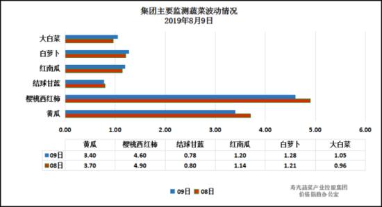 山东寿光全力防汛 目前预计对菜价影响不会很大|寿光|菜价