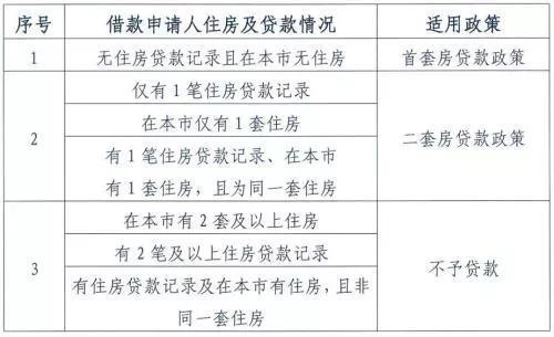 圖片來源:北京住房公積金管理中心。