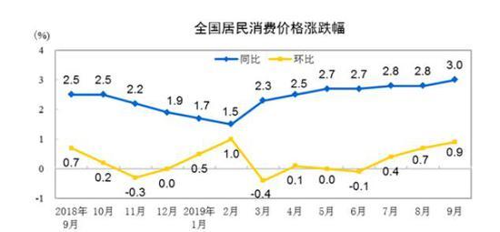 """9月CPI进入""""3时代"""" 猪肉价格同比上涨69.3%"""