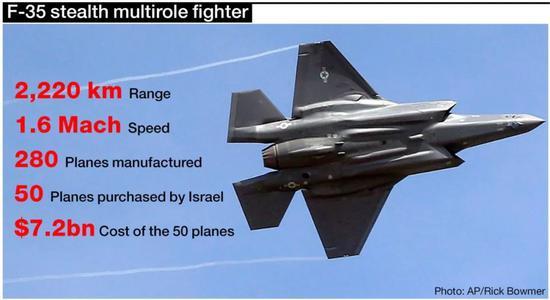 ▲以色列空军F-35战斗机技术性能一览