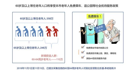 北京养老新政是什么详细内容曝光 北京养老新政什么时候开始施行