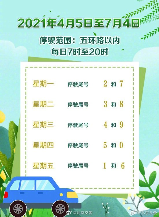 明日北京机动车尾号限行3和8 今日下午高速迎返程高峰图片