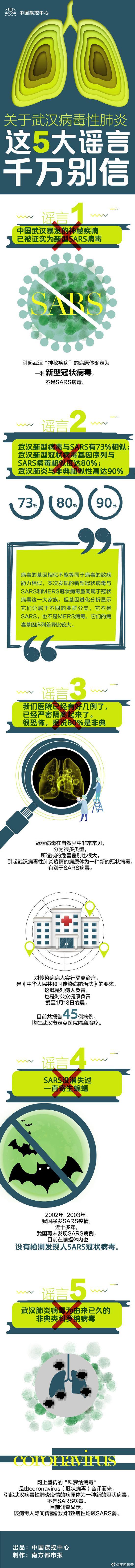 中国疾控中心:关于武汉病毒性肺炎 这5大谣言别信图片